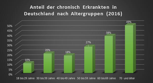 Diagram – Anteil der chronisch Erkrankten in Deutschland nach Altergruppen (2016)